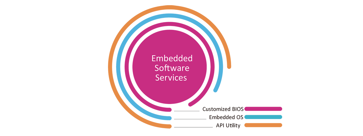 Embedded Software Service