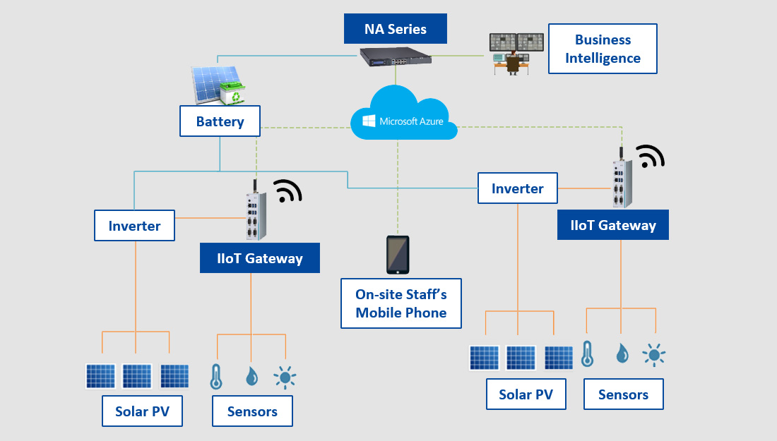 Solar Power Monitoring and Control System